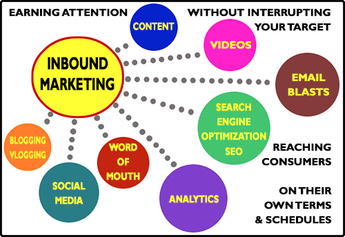 Inbound Marketing = Online Marketing