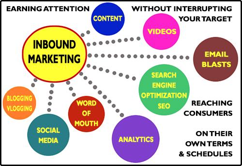 Inbound Marketing = Online Marketing